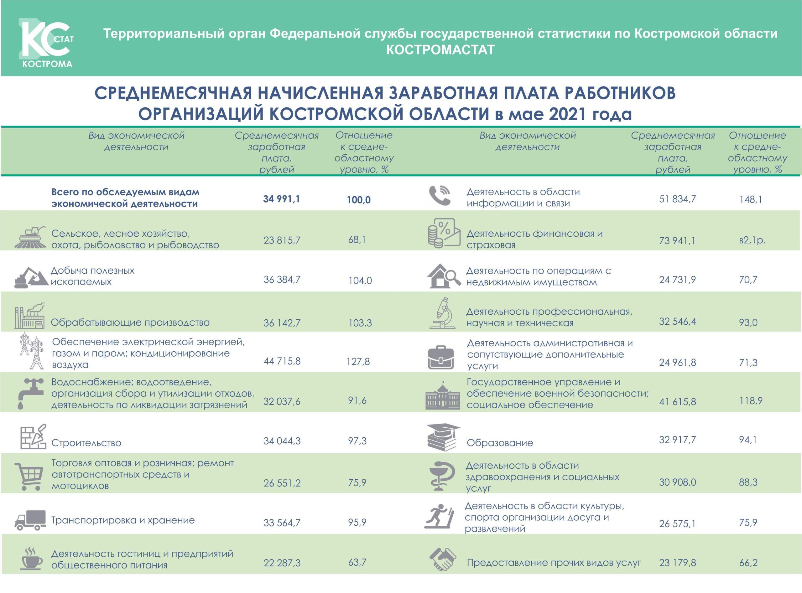 В Костромастате рассказали, какие костромичи зарабатывают по 74 тысячи в месяц