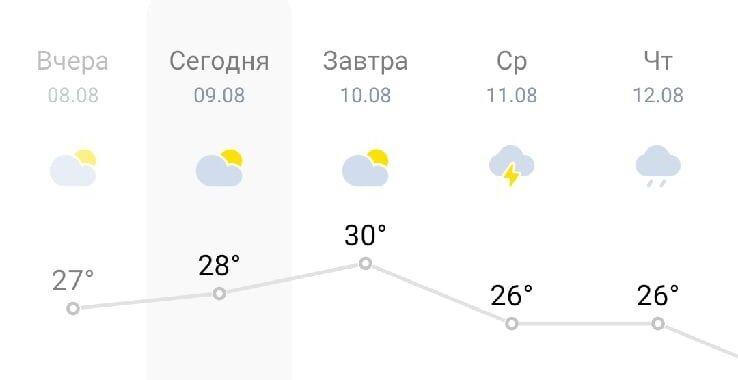 Погода передумала: в Костроме внезапно пообещали +30 градусов