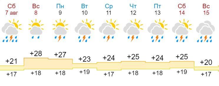 Синоптики пообещали проливные дожди в Костроме надолго