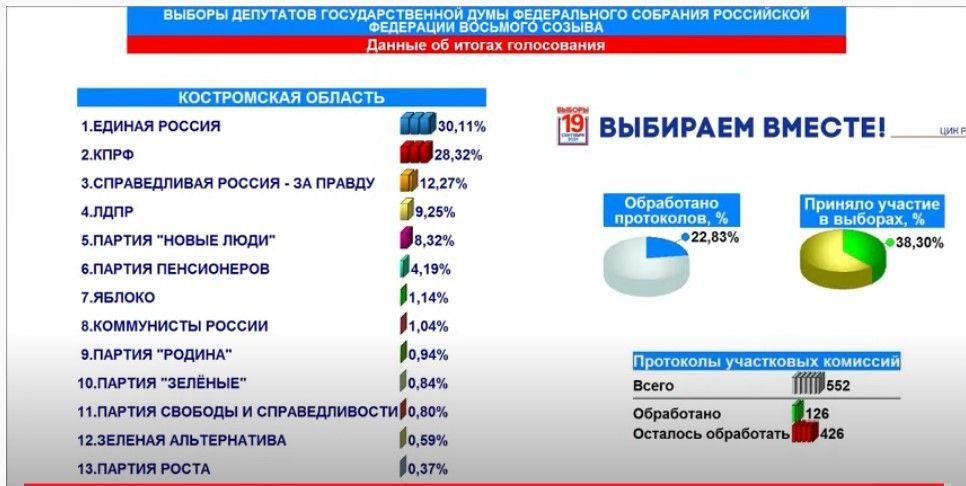 Выборы в Костромской области: развернулась жесточайшая  борьба за место депутата